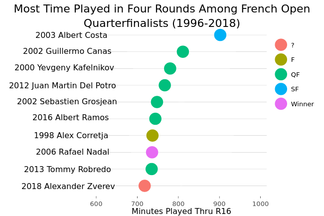 Most Time Played in Four Rounds Among French Open<br>Quarterfinalists (1996-2018) | scatter chart made by On-the-t | plotly