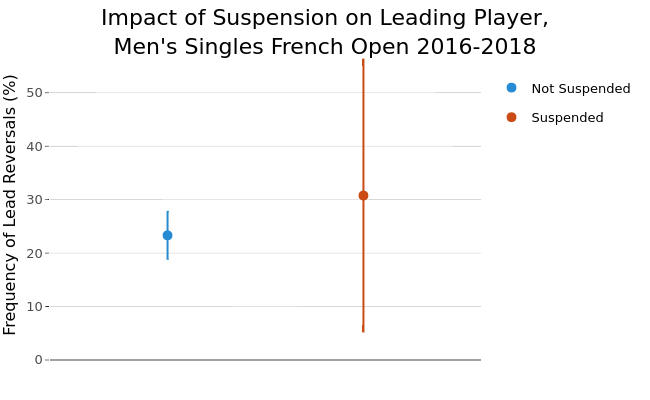 Impact of Suspension on Leading Player,Men's Singles French Open 2016-2018 | line chart made by On-the-t | plotly