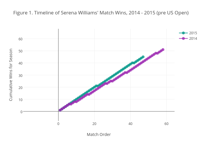 Figure 1. Timeline of Serena Williams' Match Wins, 2014 - 2015 (pre US Open)