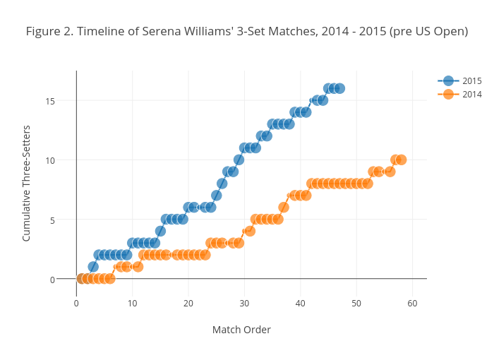 Figure 2. Timeline of Serena Williams' 3-Set Matches, 2014 - 2015 (pre US Open)