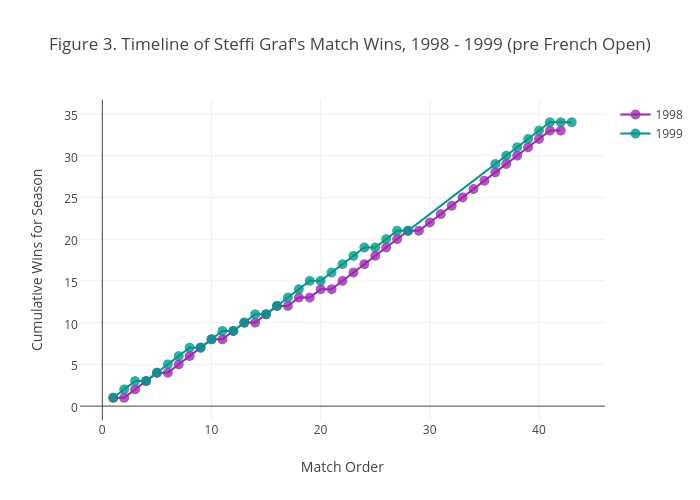 Figure 3. Timeline of Steffi Graf's Match Wins, 1998 - 1999 (pre French Open)