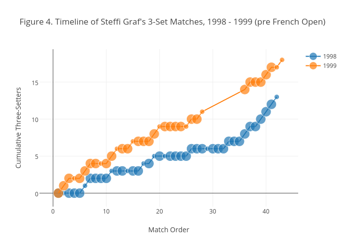 Figure 4. Timeline of Steffi Graf's 3-Set Matches, 1998 - 1999 (pre French Open)