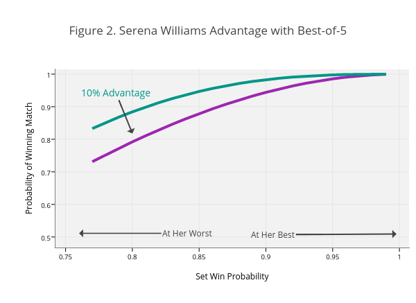 Figure 2. Serena Williams Advantage with Best-of-5