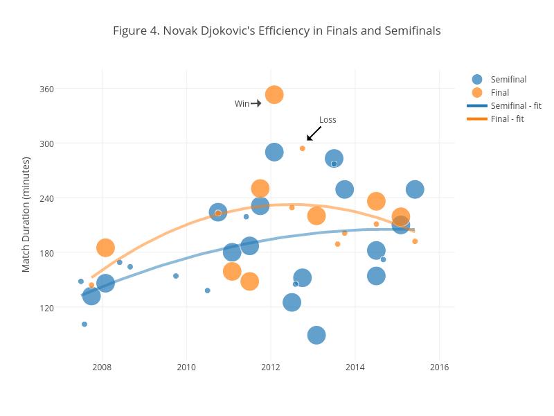 Figure 4. Novak Djokovic's Efficiency in Finals and Semifinals