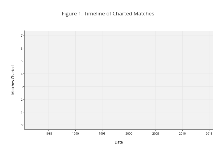 Figure 1. Timeline of Charted Matches