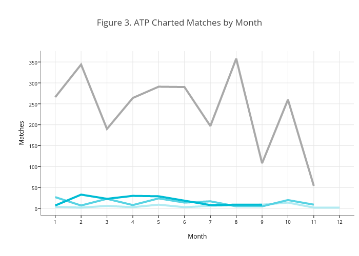Figure 3. ATP Charted Matches by Month