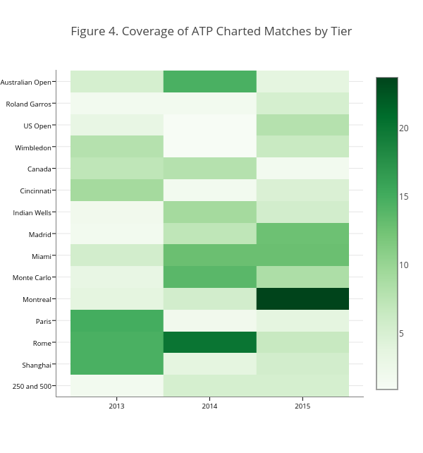 Figure 4. Coverage of ATP Charted Matches by Tier