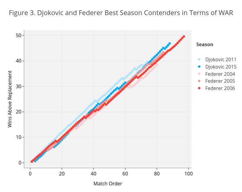 Figure 3. Djokovic and Federer Best Season Contenders in Terms of WAR | line chart made by On-the-t | plotly