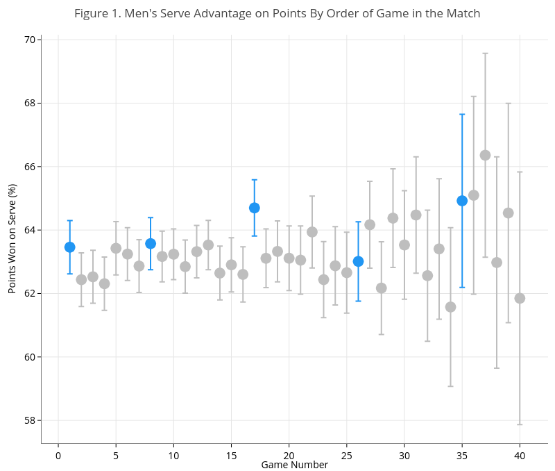Figure 1. Men's Serve Advantage on Points By Order of Game in the Match | scatter chart made by On-the-t | plotly