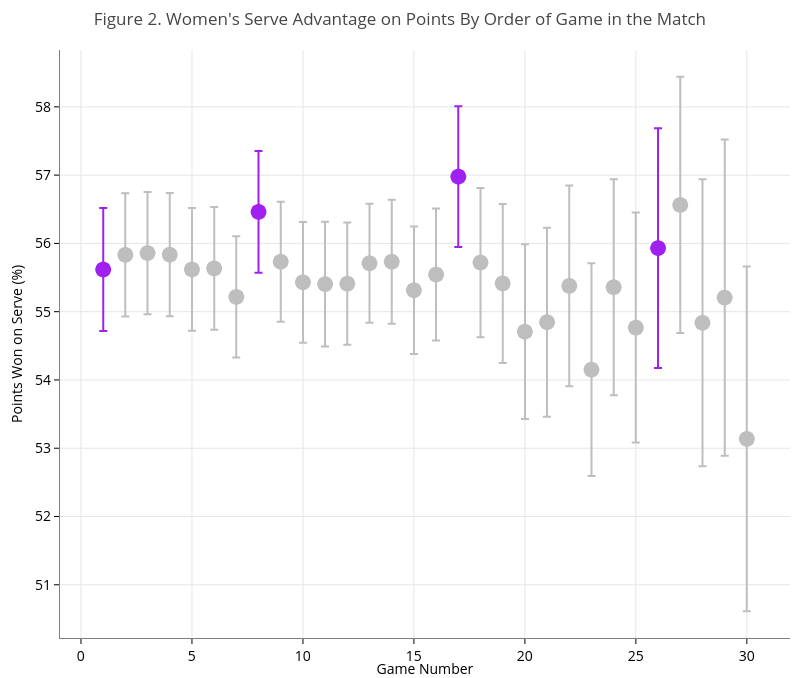 Figure 2. Women's Serve Advantage on Points By Order of Game in the Match | scatter chart made by On-the-t | plotly