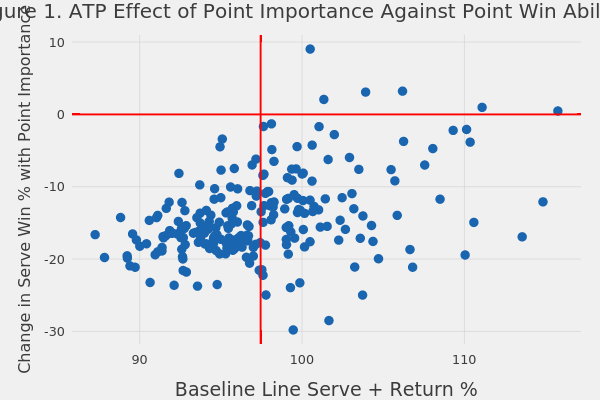 Figure 1. ATP Effect of Point Importance Against Point Win Ability | scatter chart made by On-the-t | plotly