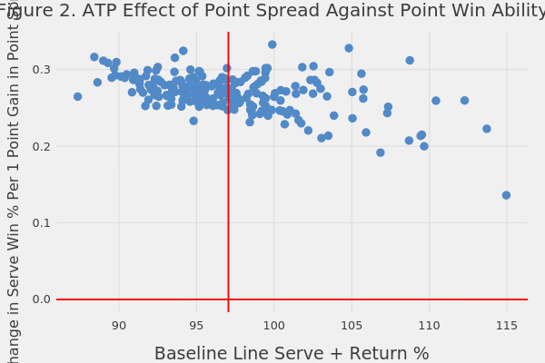 Figure 2. ATP Effect of Point Spread Against Point Win Ability   scatter chart made by On-the-t   plotly