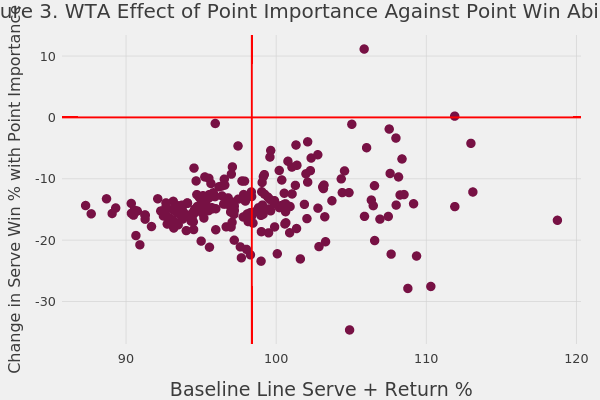 Figure 3. WTA Effect of Point Importance Against Point Win Ability | scatter chart made by On-the-t | plotly