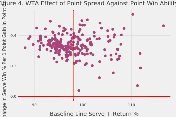 Figure 4. WTA Effect of Point Spread Against Point Win Ability   scatter chart made by On-the-t   plotly