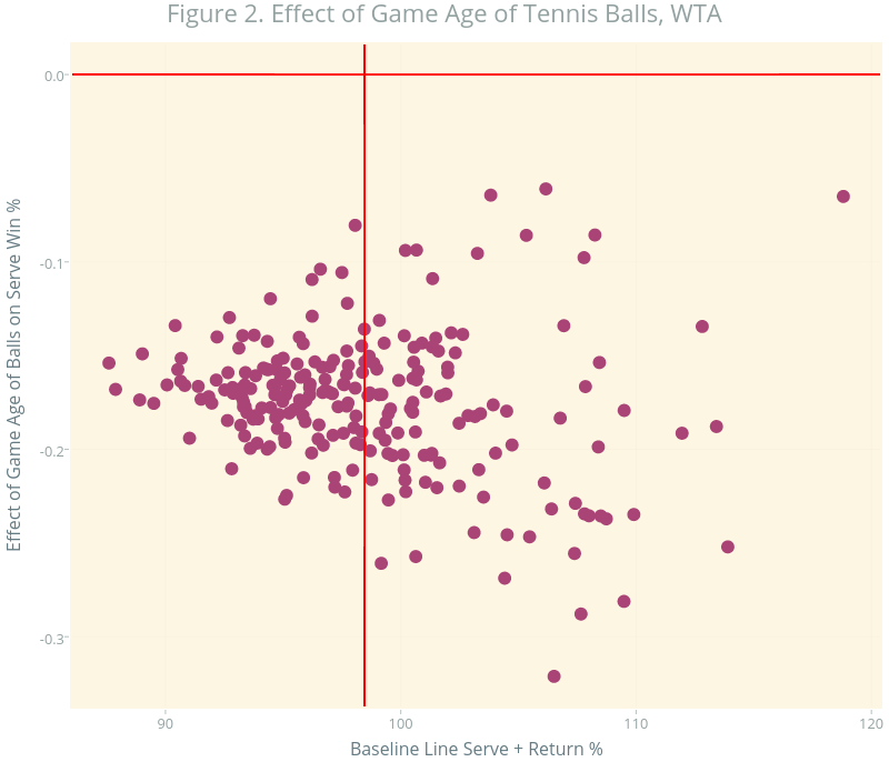 Figure 2. Effect of Games Played with Balls, WTA