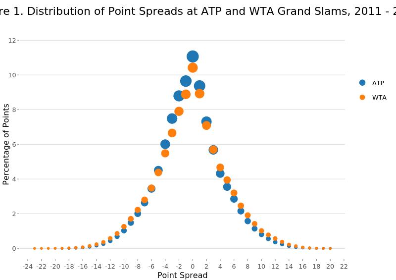 ATP vs WTA