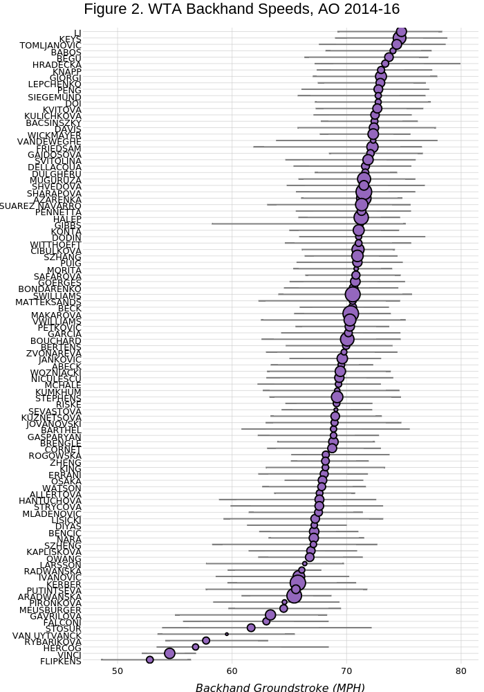 Figure 2. WTA Backhand Speeds, AO 2014-16 | line chart made by On-the-t | plotly