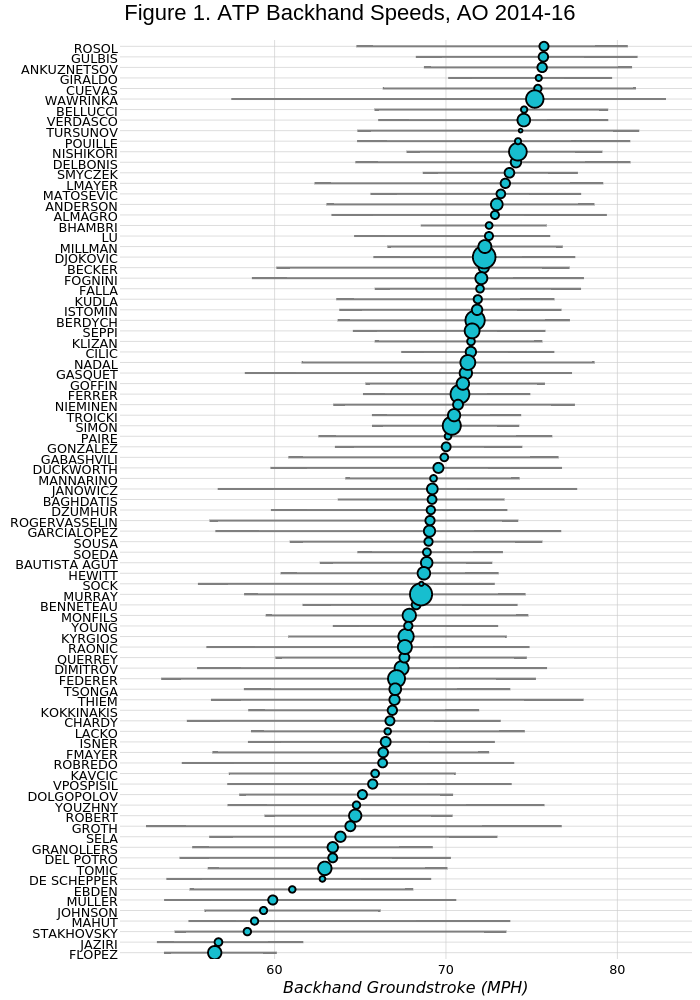 Figure 1. ATP Backhand Speeds, AO 2014-16 | line chart made by On-the-t | plotly