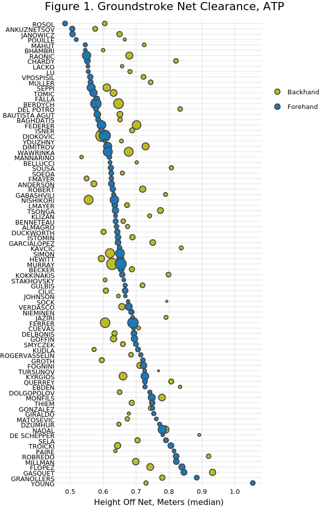 Figure 1. Groundstroke Net Clearance, ATP   scatter chart made by On-the-t   plotly
