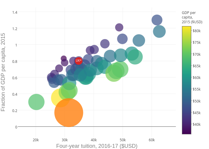Fraction of GDP per capita, 2015 vs Four-year tuition, 2016-17 ($USD) | scatter chart made by Orrscott | plotly