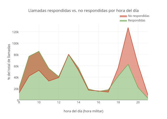 Llamadas respondidas vs. no respondidas por hora del día