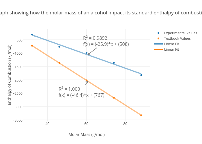 Graph Showing How The Molar M Of An Alcohol Impact Its Standard Enthalpy Combustion Ter Chart