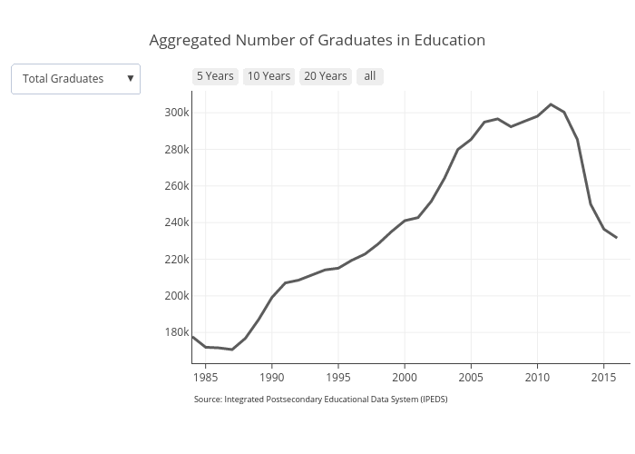 Aggregated Number of Graduates in Education | scatter chart made by Otteheng | plotly