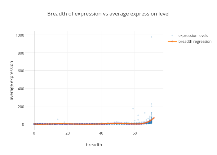 Breadth of expression vs average expression level | scatter chart made by Oxana | plotly