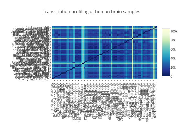 Transcription profiling of human brain samples | heatmap made by Oxana | plotly
