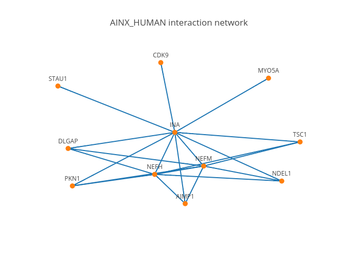 AINX_HUMAN interaction network | line chart made by Oxana | plotly