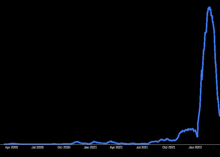 Viken | line chart made by Oystein.nerva | plotly