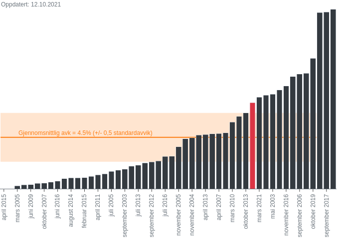 False vs True | stacked bar chart made by Oystein.nerva | plotly