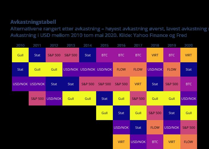 AvkastningstabellAlternativene rangert etter avkastning – høyest avkastning øverst, lavest avkastning nederst Avkastning i USD mellom 2010 tom mai 2020. Kilde: Yahoo Finance og Fred   heatmap made by Oystein.nerva   plotly
