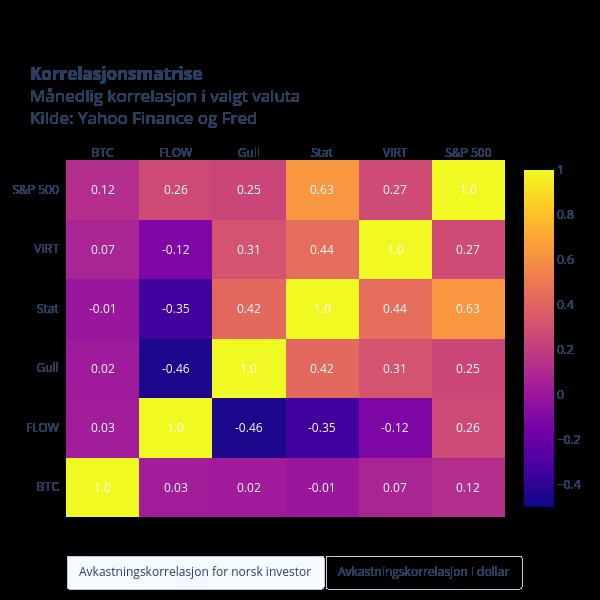 KorrelasjonsmatriseMånedlig korrelasjon i valgt valuta Kilde: Yahoo Finance og Fred | heatmap made by Oystein.nerva | plotly