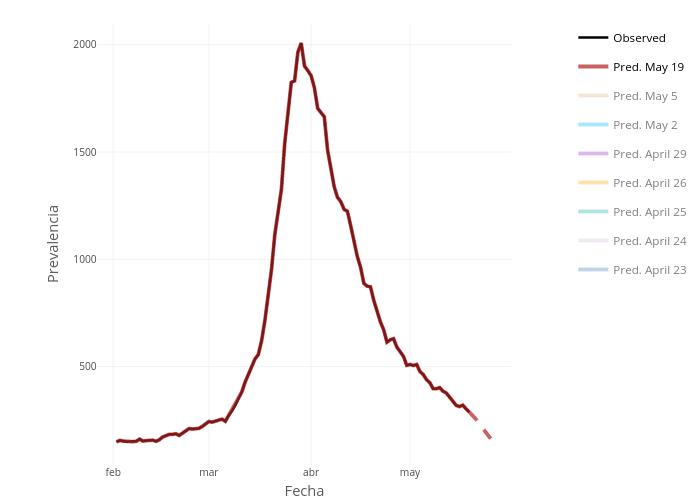 Prevalencia vs Fecha | line chart made by Ozaballa | plotly