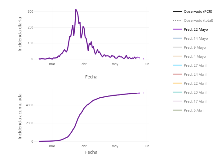 Incidencia diaria vs Fecha | line chart made by Ozaballa | plotly