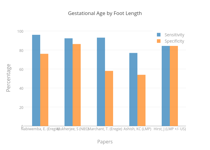 Gestational Age by Foot Length | bar chart made by