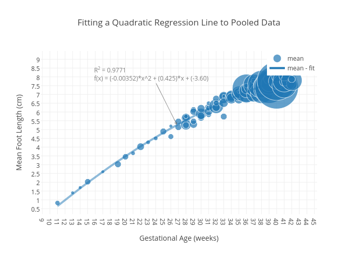 Fitting a Quadratic Regression Line to Pooled Data   scatter