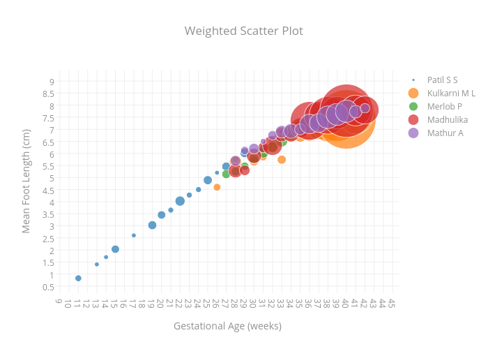Weighted Scatter Plot | scatter chart made by Panchalpratik | plotly