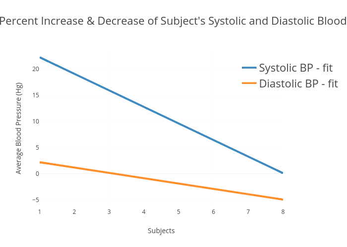 Graph 1 Percent Increase Decrease Of Subjects Systolic And