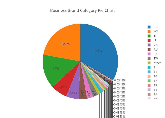 business brand category pie chart pie made by pangjac plotly