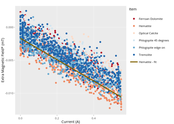 Extra Magnetic Field* (mT) vs Current (A) | scatter chart made by Paselkin | plotly