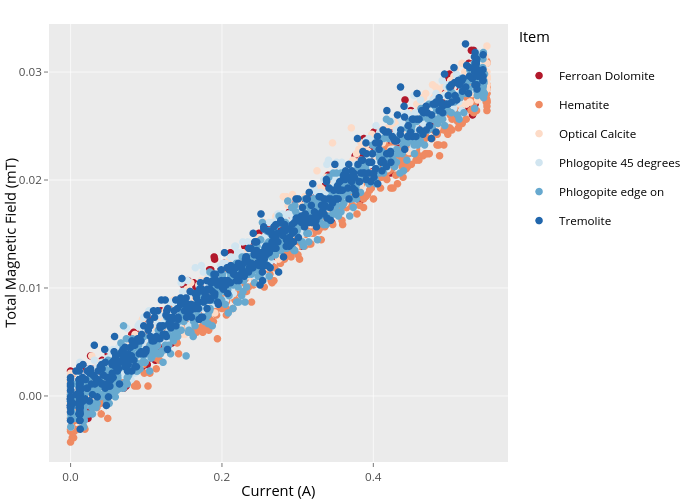 Total Magnetic Field (mT) vs Current (A) | scatter chart made by Paselkin | plotly