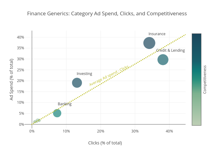 Finance Generics: Category Ad Spend, Clicks, and Competitiveness | scatter chart made by Pat_h2 | plotly