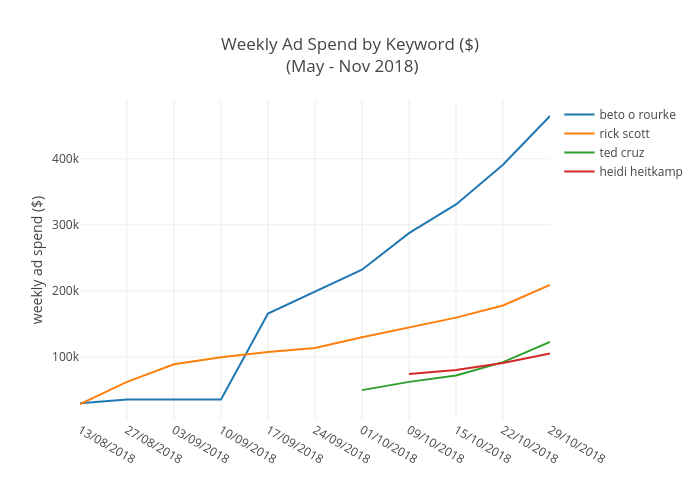 Weekly Ad Spend by Keyword ($) (May - Nov 2018) | line chart made by Pat_h2 | plotly