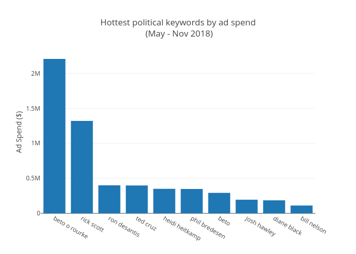 Hottest political keywords by ad spend (May - Nov 2018) | bar chart made by Pat_h2 | plotly