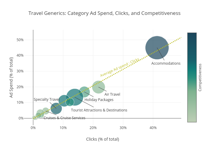 Travel Generics: Category Ad Spend, Clicks, and Competitiveness | scatter chart made by Pat_h2 | plotly