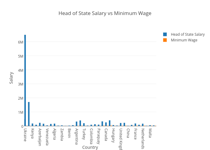 Head of State Salary vs Minimum Wage
