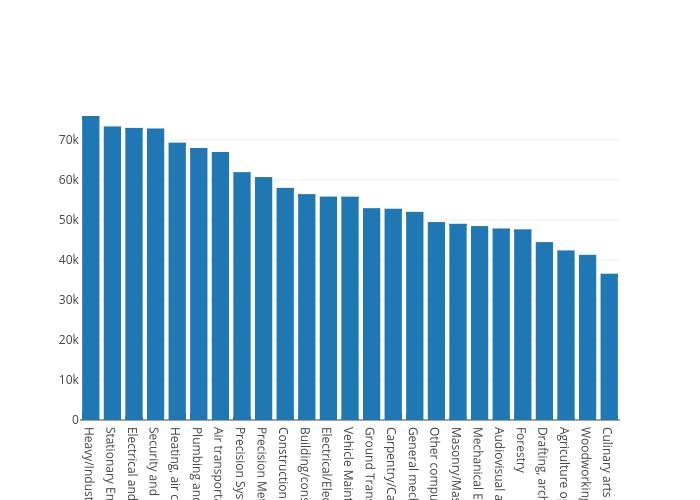 Col2 | bar chart made by Patadeperro | plotly