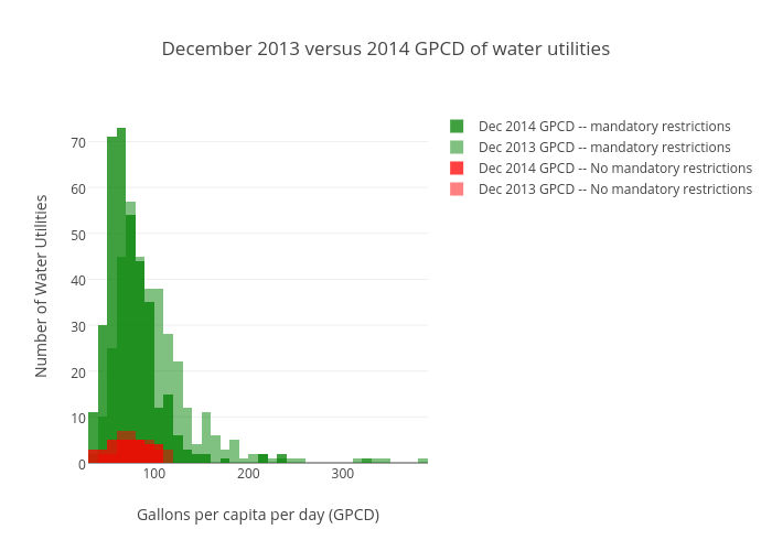 December 2013 versus 2014 Gallons per capita per day of water utilities with mandatory restrictions